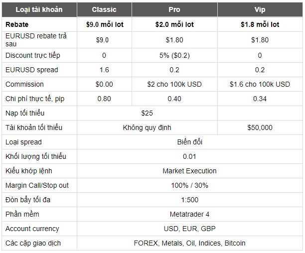 Hoàn tiền Tickmill Rebates cao nhất