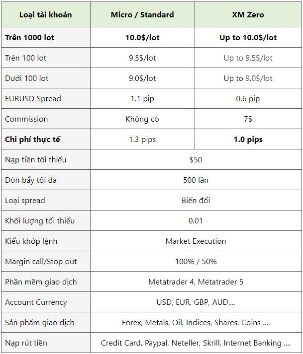 Hoàn tiền XM rebates